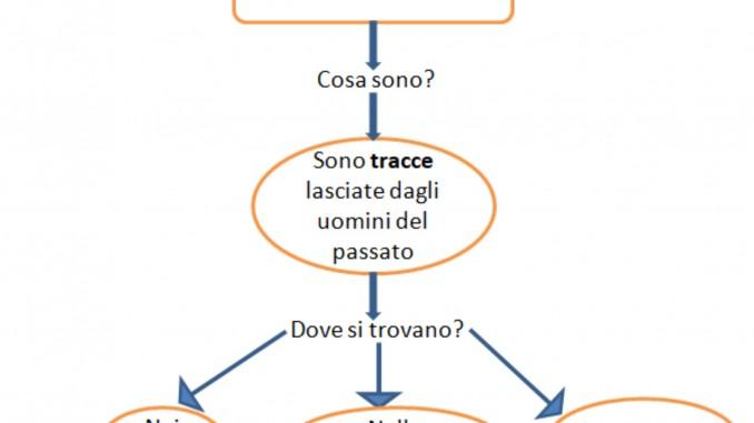 Classe Terza Storia La Storia E Le Fonti Storiche Schede