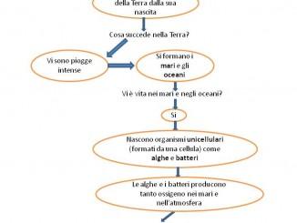 Schede Didattiche Scolasticandoit Pagina 2